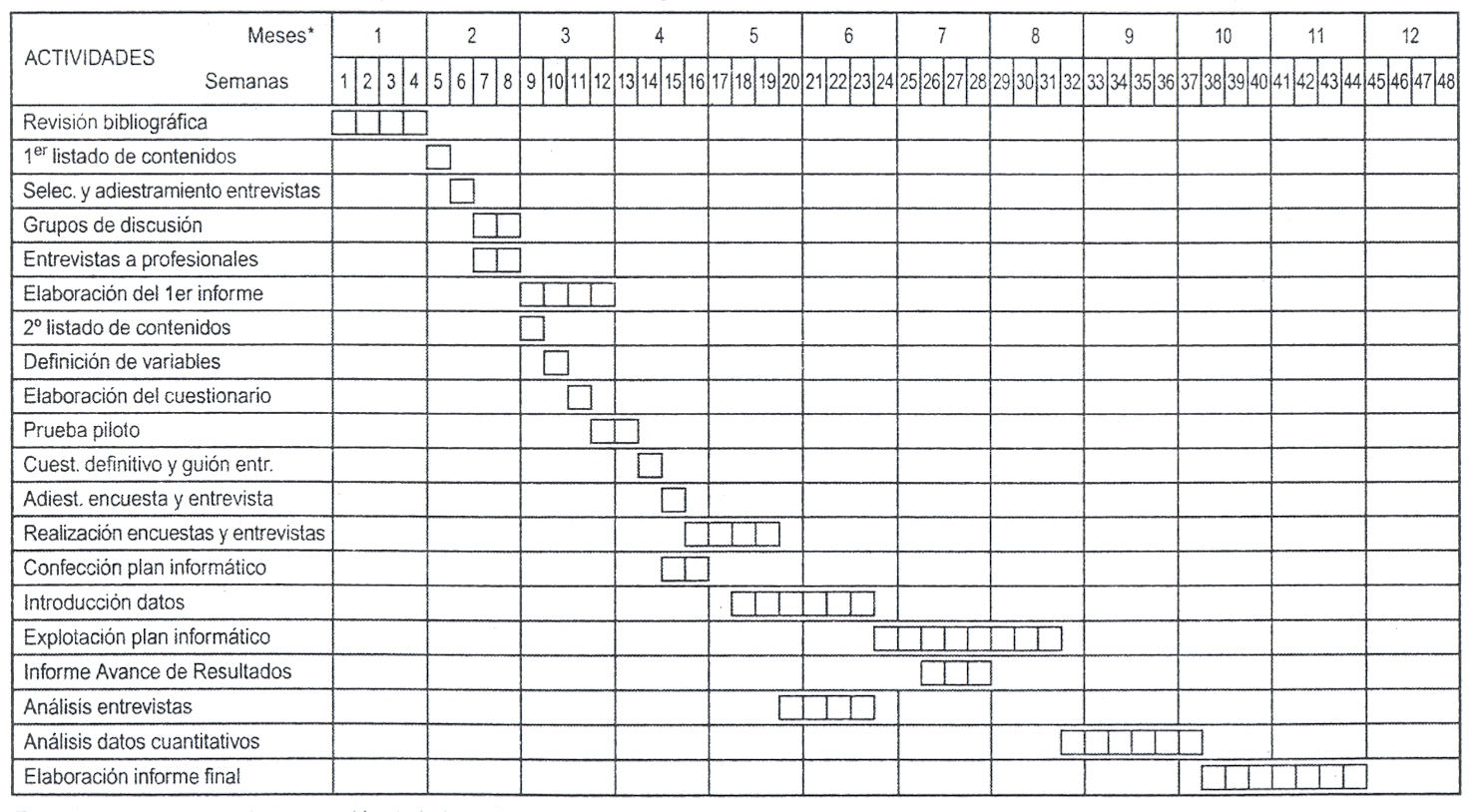 El portal de la tesis diagrama de gantt ccuart Image collections